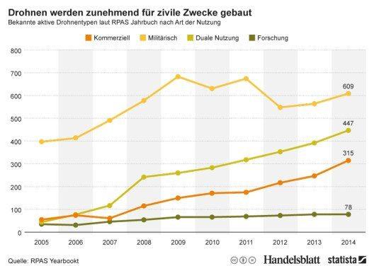 Die Grafik zeigt, wie viele Drohnentypen weltweit in Produktion und Entwicklung sind. (Quelle: © Statista)