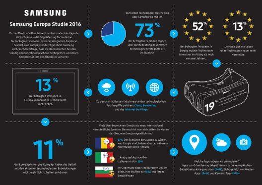 Mehrheit der Schweizer blufft beim Tech-Wissen (Quelle: Samsung)