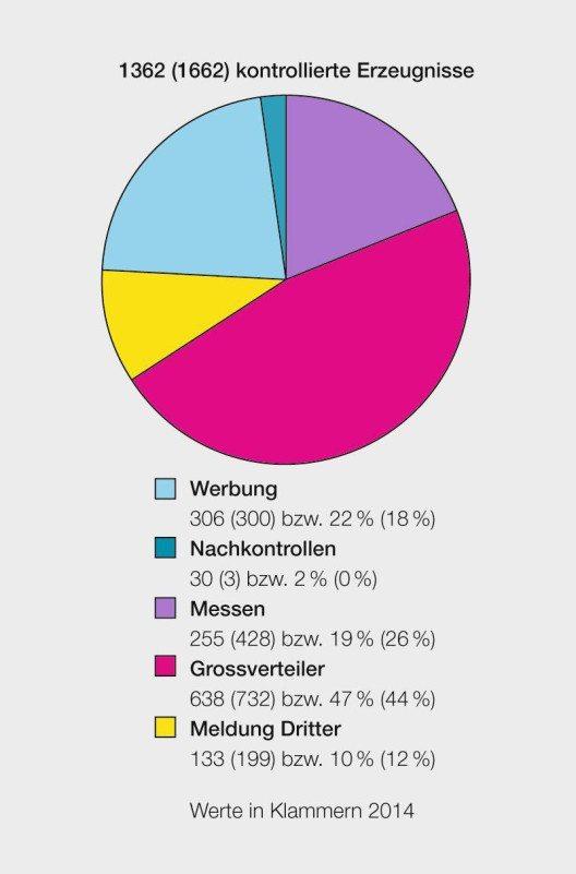 15 % der elektrotechnischen Erzeugnisse in der Schweiz wiesen im Jahr 2015 Mängel auf (Bild: obs/Eidgenössisches Starkstrominspektorat ESTI/ESTI)