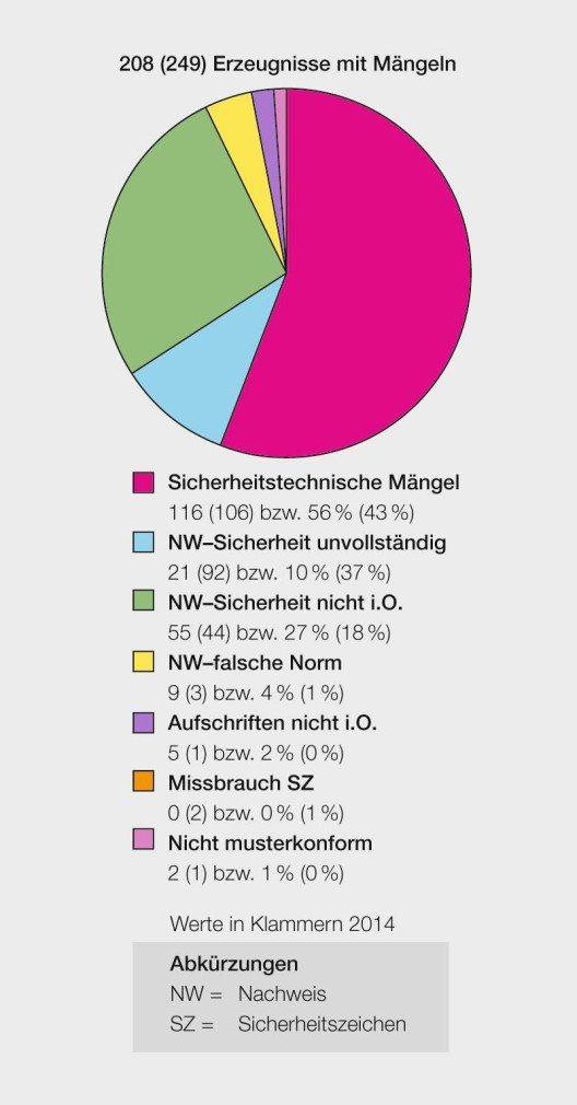 Gesamthaft wurden 208 Erzeugnisse mit Mängeln erfasst. (Bild: obs/Eidgenössisches Starkstrominspektorat ESTI/ESTI)