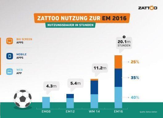 Infografik: Zattoo Nutzung zur EM 2016 - Nutzungsdauer in Stunden. (© Zattoo)
