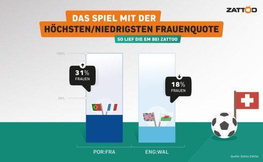 Infografik: Das Spiel mit der höchsten/niedrigsten Frauenquote. (© Zattoo)