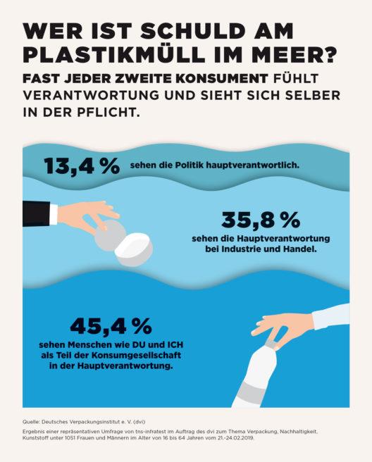 Konsumenten fühlen Verantwortung für die Vermüllung der Meere. (Grafik: obs/Deutsches Verpackungsinstitut e.V./dvi)