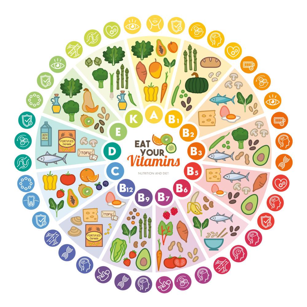 Vitamin-Lebensmittelquellen und -funktionen, Regenbogenraddiagramm mit Lebensmittelsymbolen